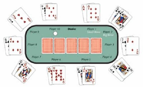 How Play Poker UK
