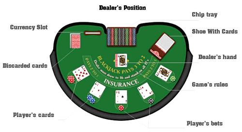 Play Blackjack Tips