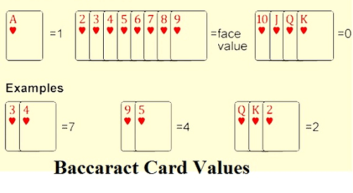Baccarat Face Rules