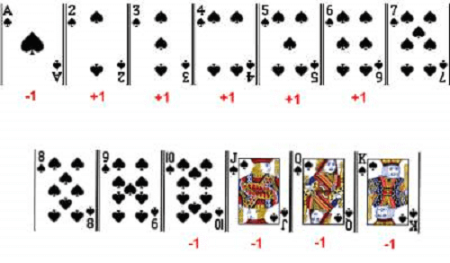 Counting Cards Online