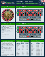 Roulette Odds Cheats