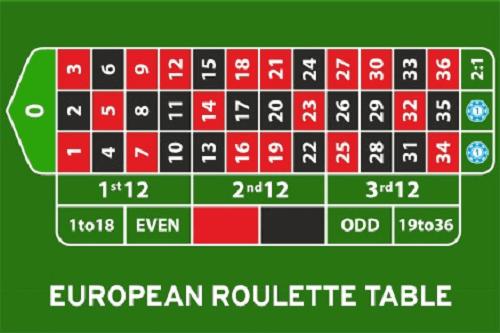 Best European Roulette