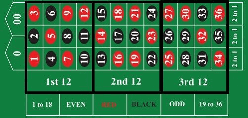 Whittaker Betting System