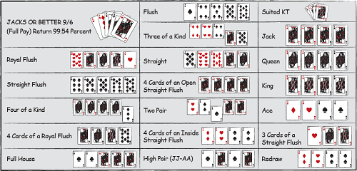 Rules Video Poker